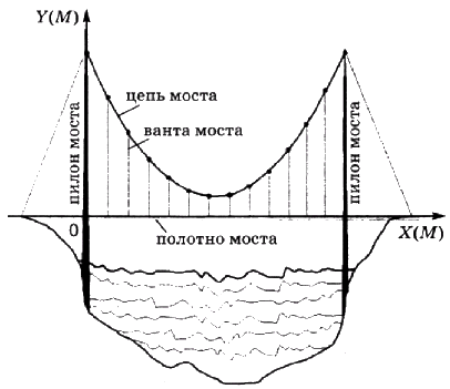 На рисунке изображена схема одного вантового моста.