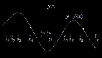егэ математика 2013 вопрос b8